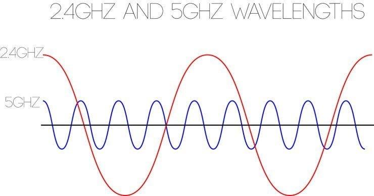 2 4 Oder 5 Ghz