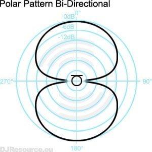Het diafragma van een microfoon bepaalt in hoge mate hoe geluid wordt opgenomen. Deze afbeelding van Bi-directionele opnames komt vaak voor bij grotmembraan condensator microfoons, zoals één van de microfoons die ik aangeschaft heb.